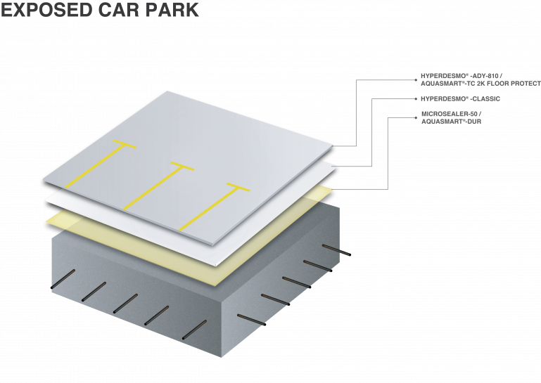 Exposed car park waterproofing system - 2