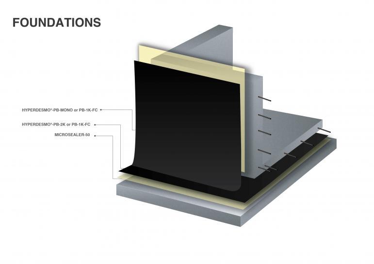 Below Ground External Waterproofing - 2