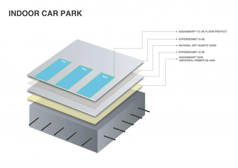 Indoor car park flooring system - 2