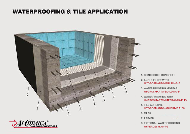 2 components - ALCHIMICA's swimming pool cementitious under tile waterproofing system - 1