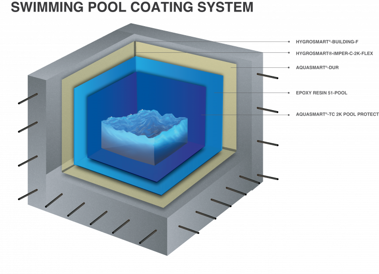 swimming pool coating system - 1